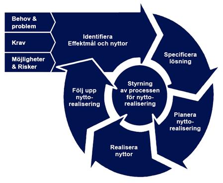 E-delegationens modell för nyttorealisering