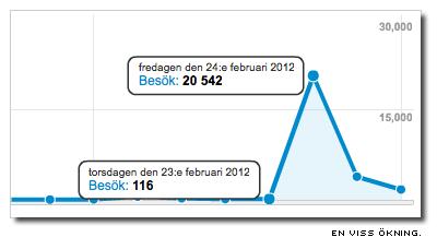 diagram över besöksstatistik visar en ökning från 116 besökare till 20 542