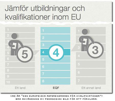 Jämför utbildningar och kvalifikationer inom EU