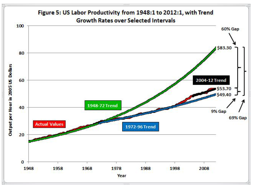 Gordon-US-labour-productivity