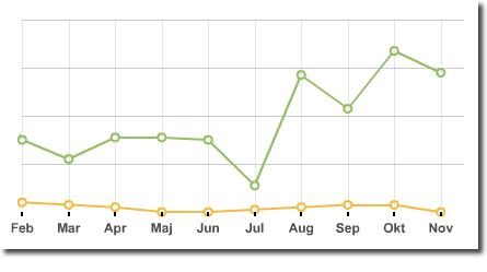 Försäljning av boken går uppåt