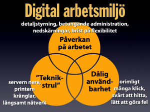 tre aspekter av digital arbetsmiljo