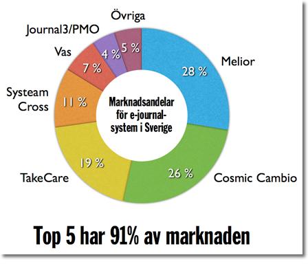 marknadsandelar för ejournalsystem i Sverige, liten bild