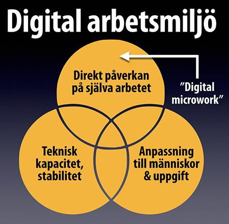 bild beskriva tre aspekter på digital arbetsmiljö