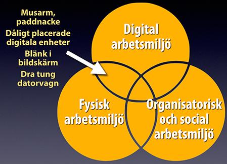 överlapp mellan fysisk och digital arbetsmiljö i venn-diagram